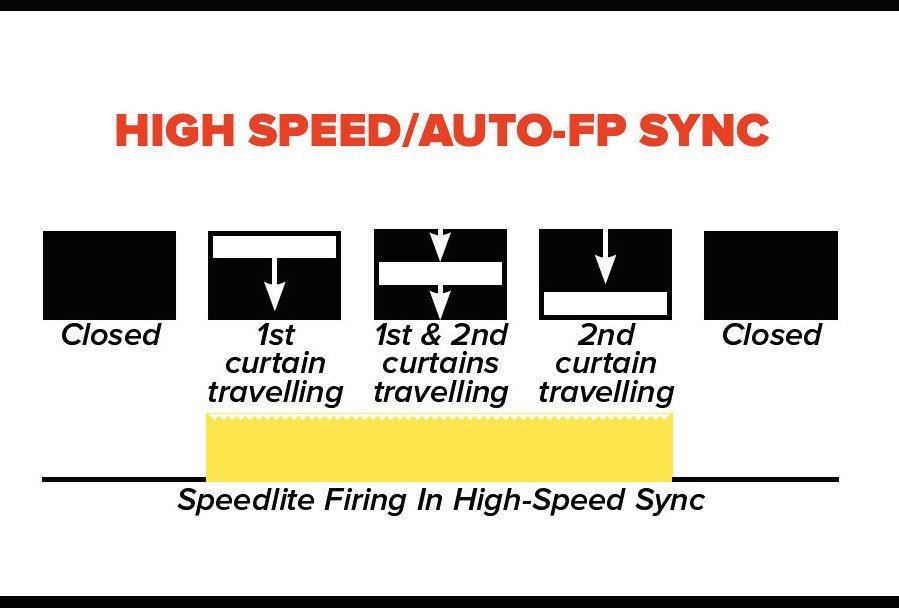 HSS-Sync-Diagrams-large